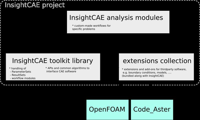 InsightCAE structure