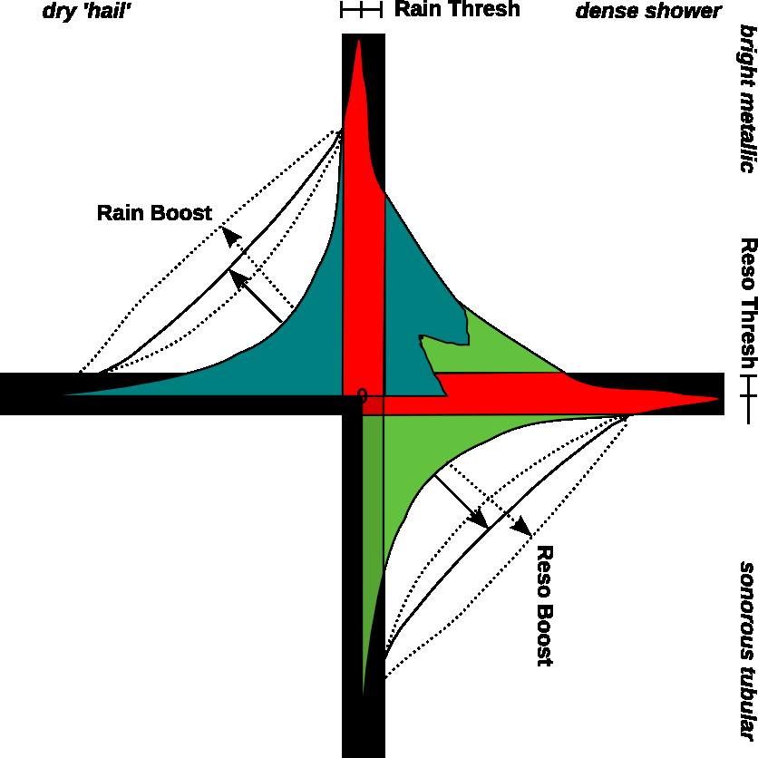 Sound Quadrants