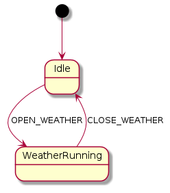 wiki_features_parallel_usecase_weather