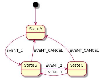 wiki_features_substate_fsm_approach