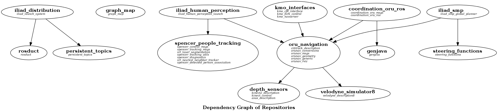 repos · iliad-project/iliad-public Wiki · GitHub