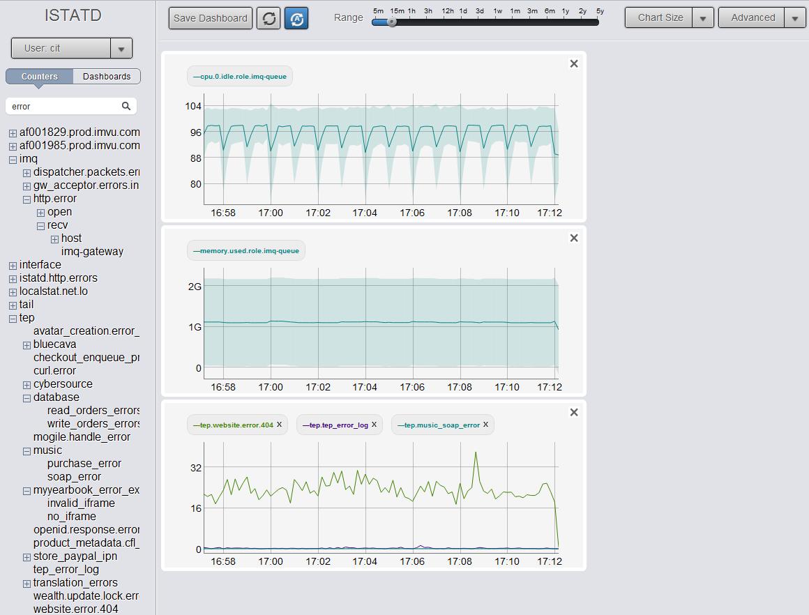sample istatd dashboard image