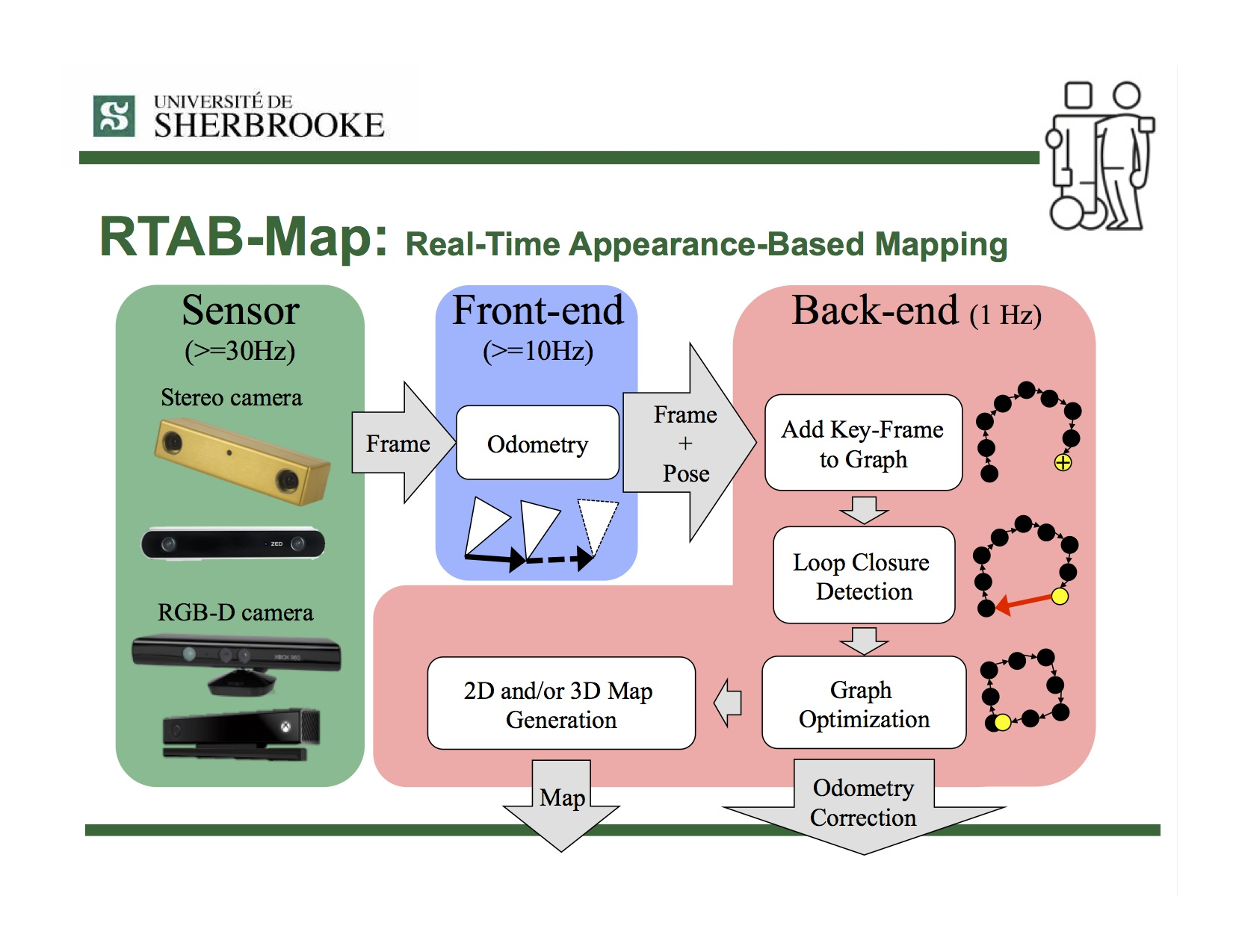 RTAB-Map | Real-Time Appearance-Based Mapping