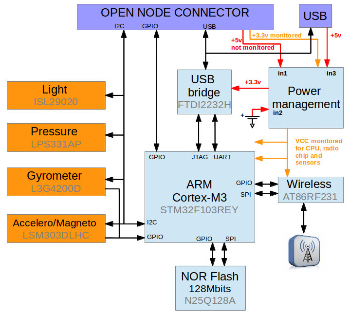 IoT-LAB M3 Architecture