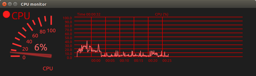 Example of CPU monitor configuration