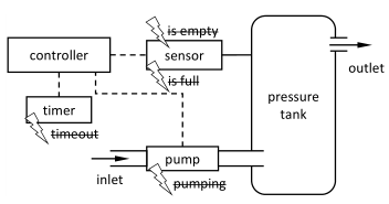 Schematic Overview of the Pressure Tank Case Study