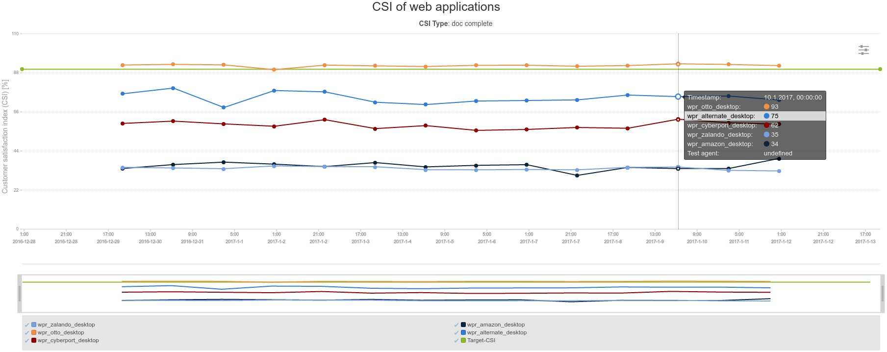 csi competition benchmark