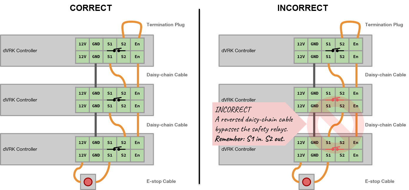 Estop Jhu Dvrk Sawintuitiveresearchkit Wiki Github Relay Wiring Diagram Connecting It Backwards Will Cause Some Of The Safety Relays To Be Bypassed As Shown In Figure Below