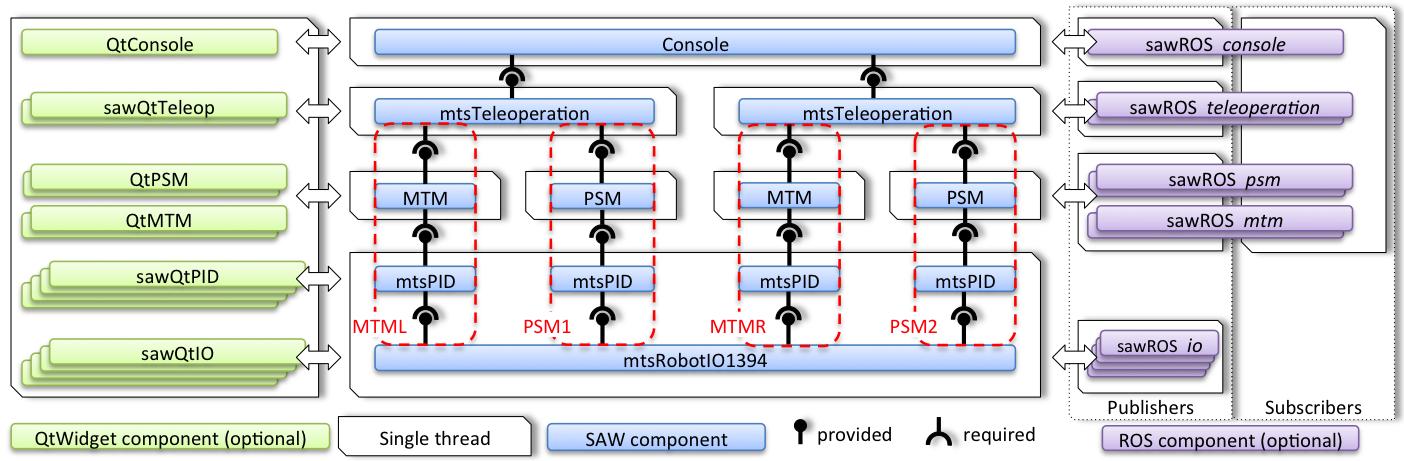 Software Architecture · jhu-dvrk/sawIntuitiveResearchKit