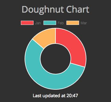 DoughnutChart