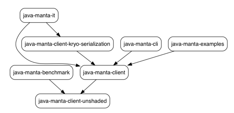 java-manta/QUICKSTART md at master · joyent/java-manta · GitHub