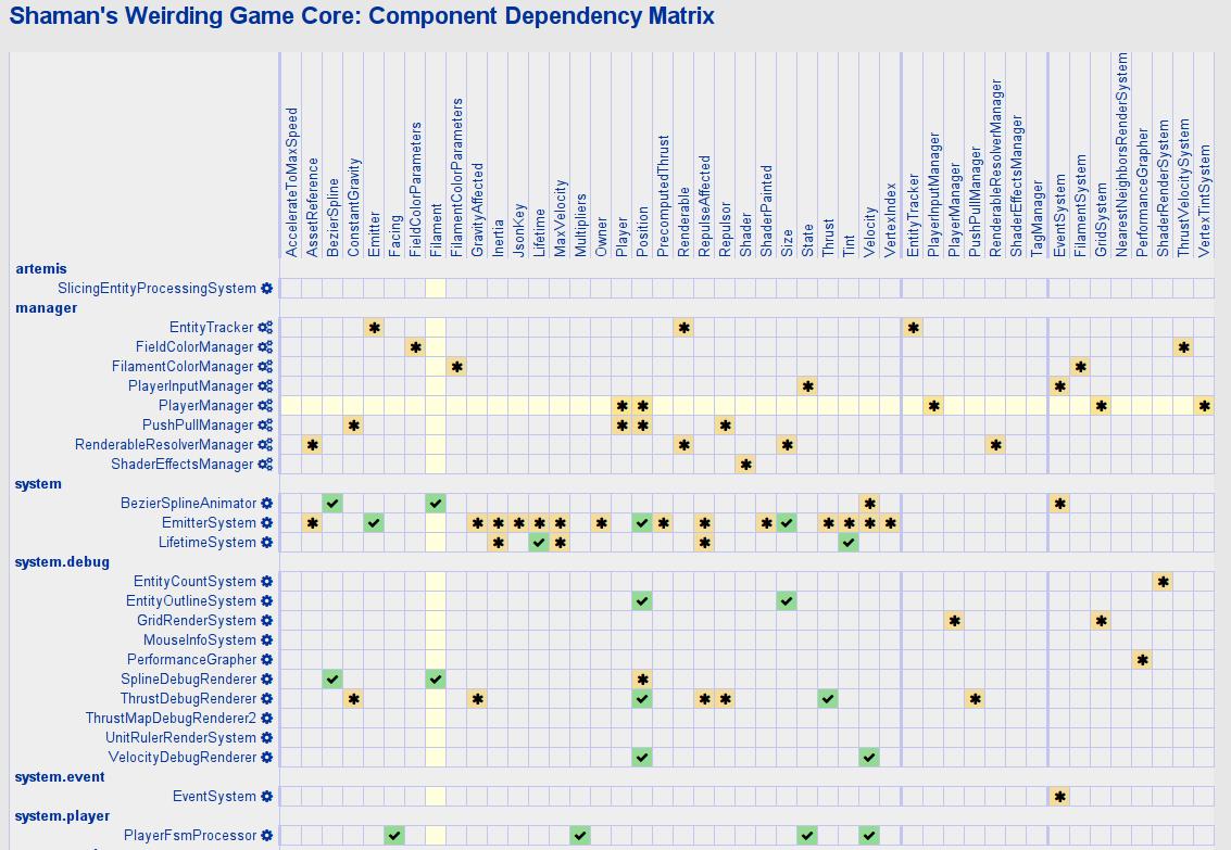Shaman's Weirding Game: Component Dependency Matrix
