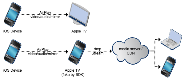Airplay sdk android wiki