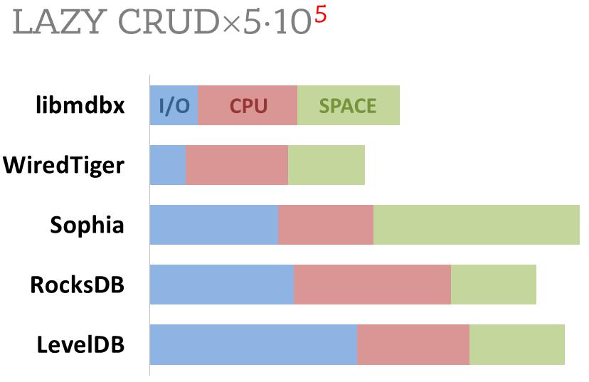 GitHub - leo-yuriev/libmdbx: Really fast and compact memory