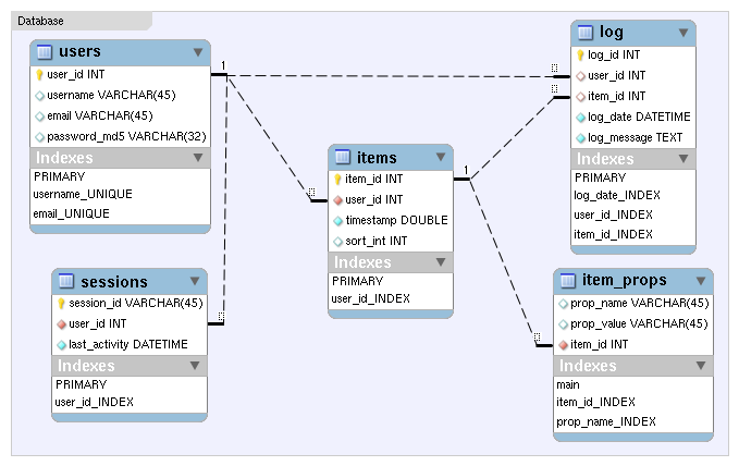 Database schema lierdakilclick reminder wiki github er diagram ccuart Image collections