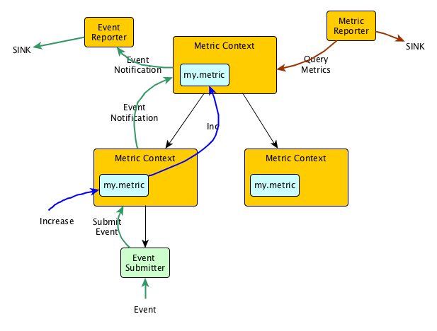 Gobblin Metrics Architecture Diagram