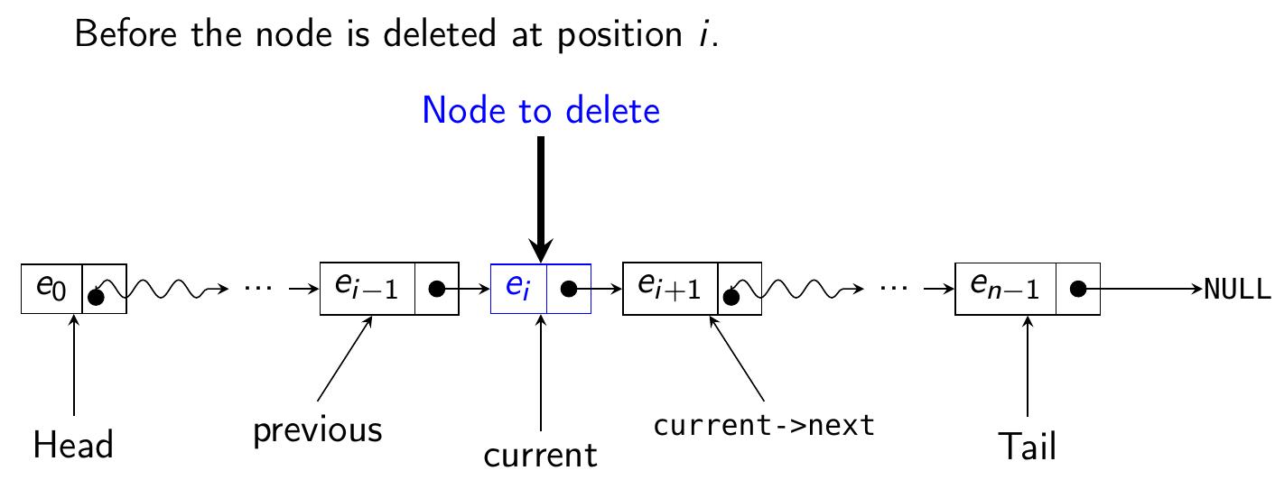 Github markroyerlatex tikz beamer linkedlists example slides linkedlist ccuart Image collections