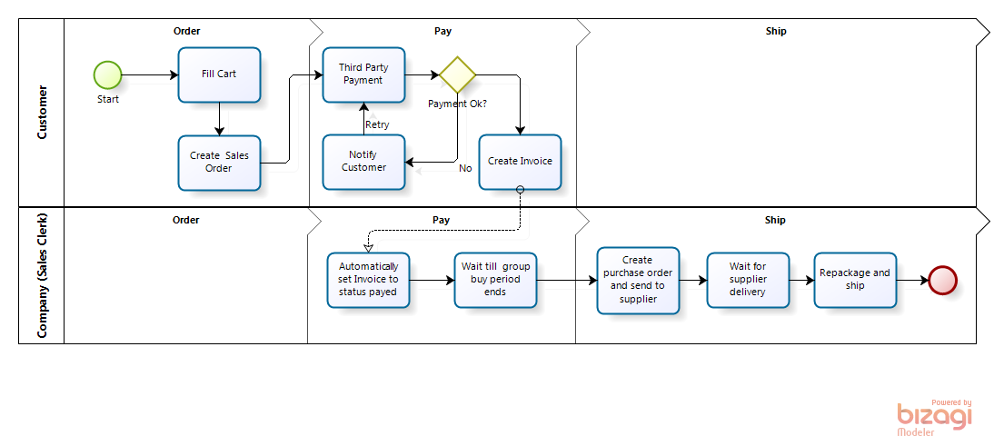 Order To Cash Process Flow Diagrams Matiasmmvespolina Wiki Github