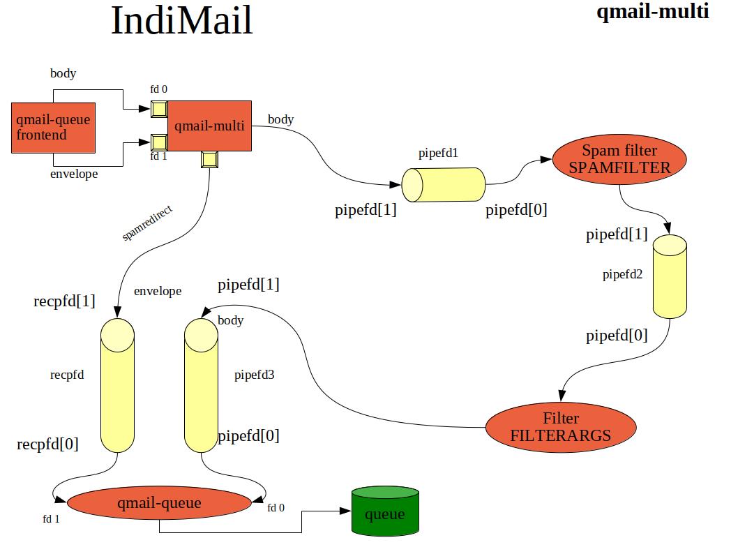 qmail-multi