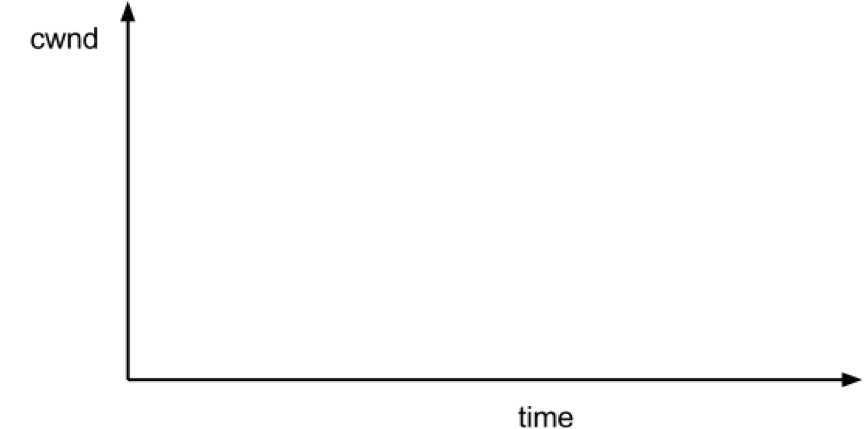 TCP AXES