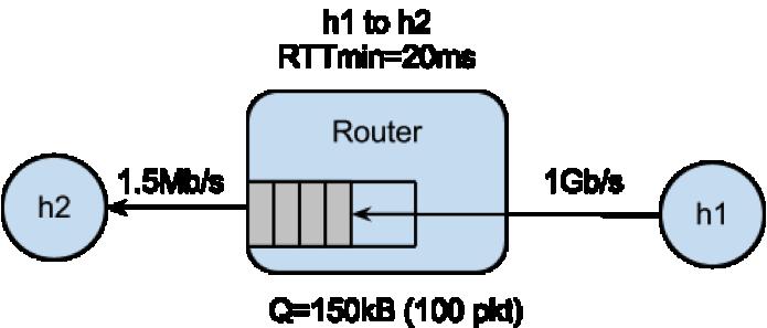 Topology for Bufferbloat