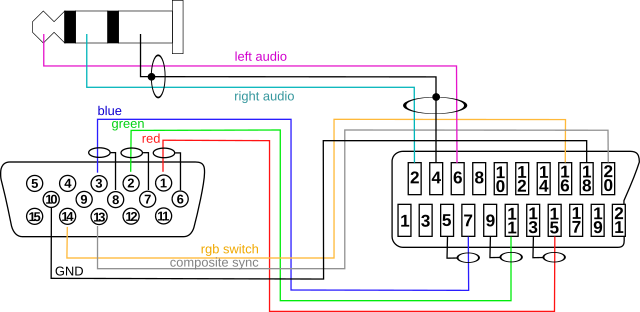 scart pc vga wiring diagram diagram wiring diagrams for diy car repairs vga to usb wiring diagram at soozxer.org