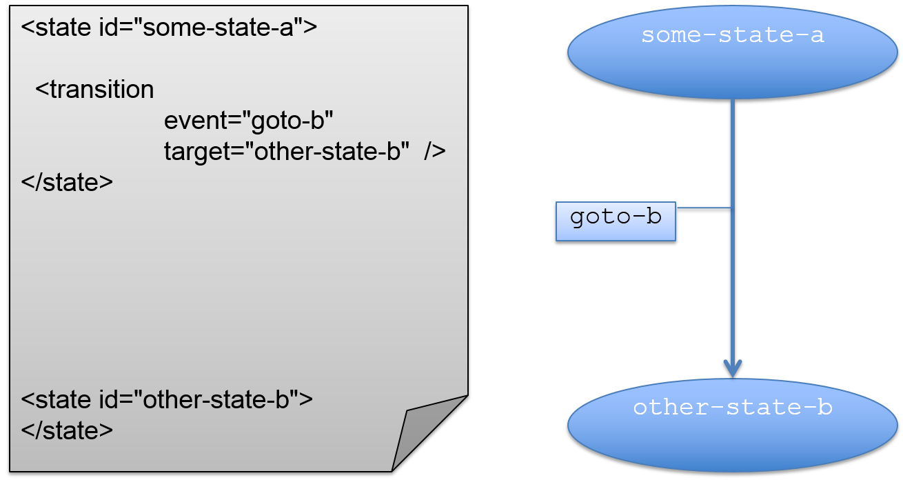 34 application state definitions mmigmmir wiki github simple example with 2 states and a transition the states changes to other state b if an event goto b occurs in state some state a ccuart Choice Image