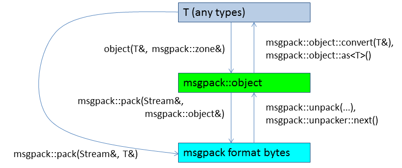 v2_0_cpp_object · msgpack/msgpack-c Wiki · GitHub