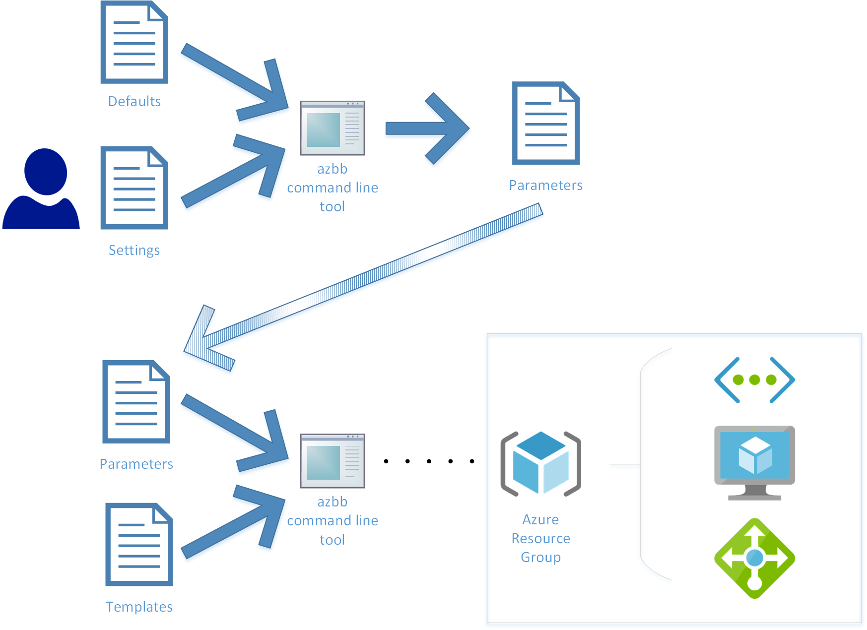 overview mspnp template building blocks wiki github