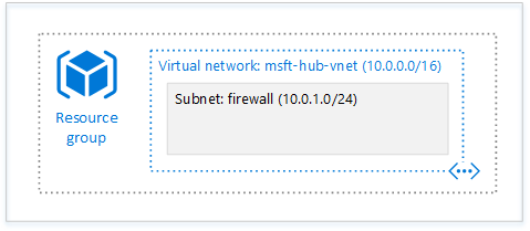 Simple virtual network with a single subnet