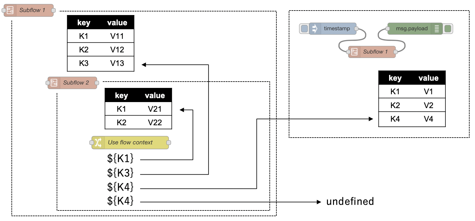 Design: Subflow Enhancements · node-red/node-red Wiki · GitHub