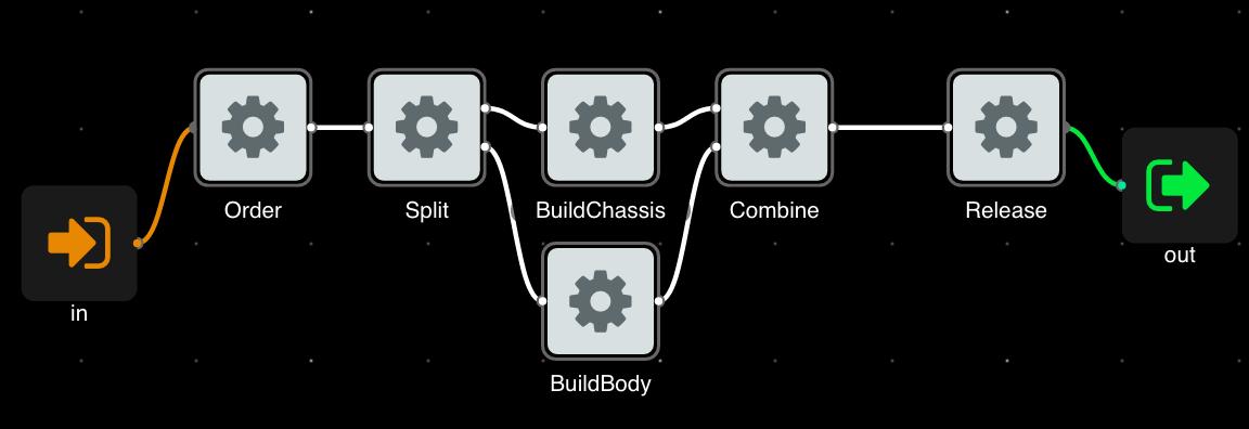 BuildCar.fbp