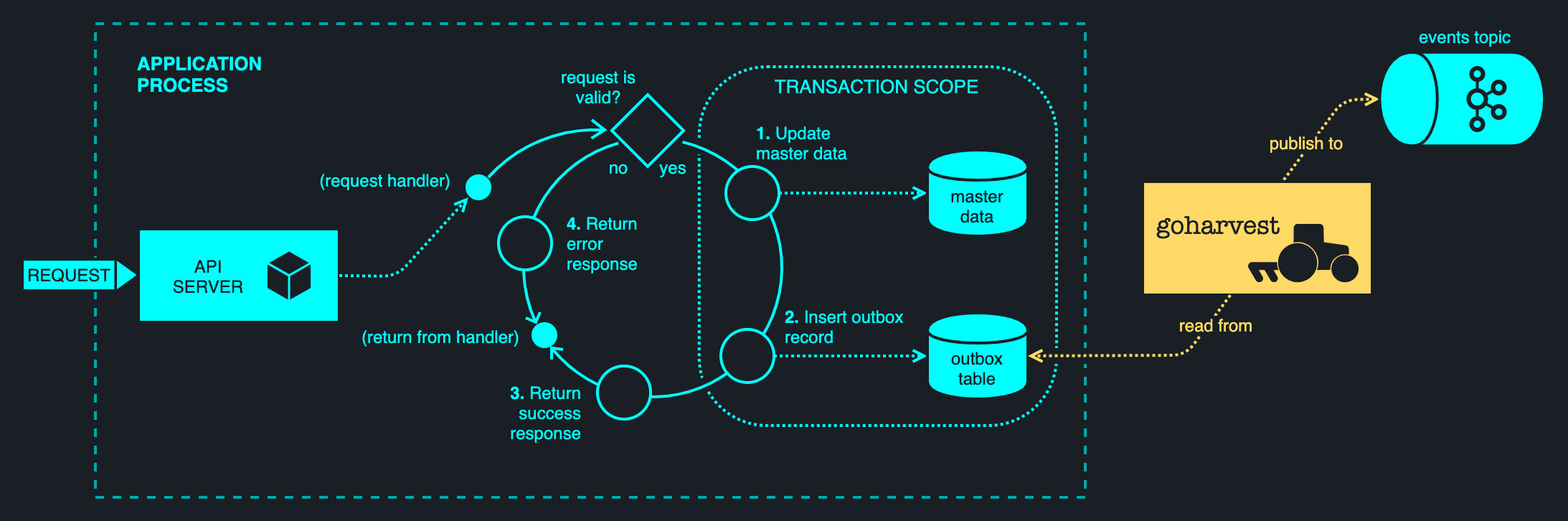 Transactional Outbox