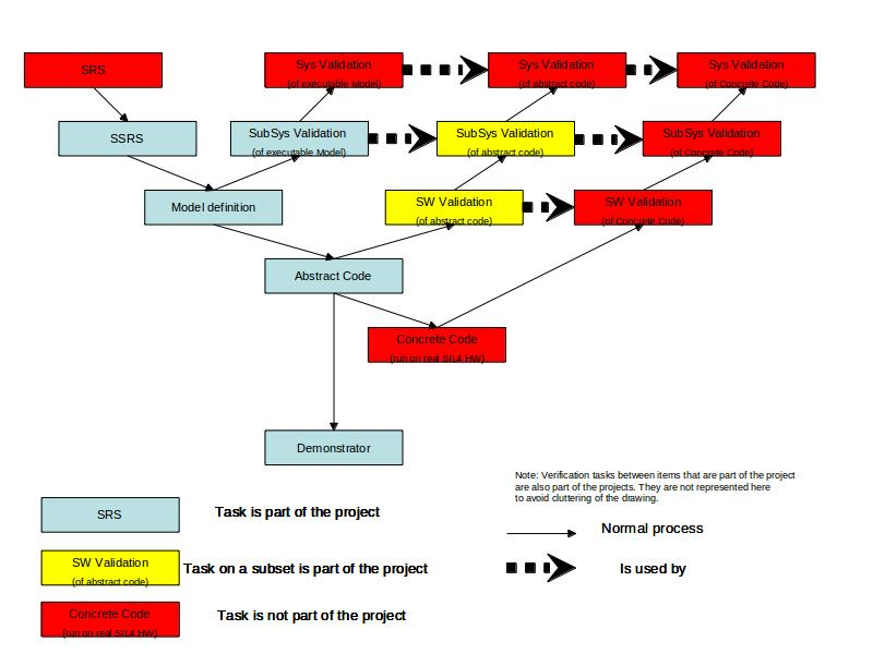 Means of description and methodology criteria (Template) · openETCS ...