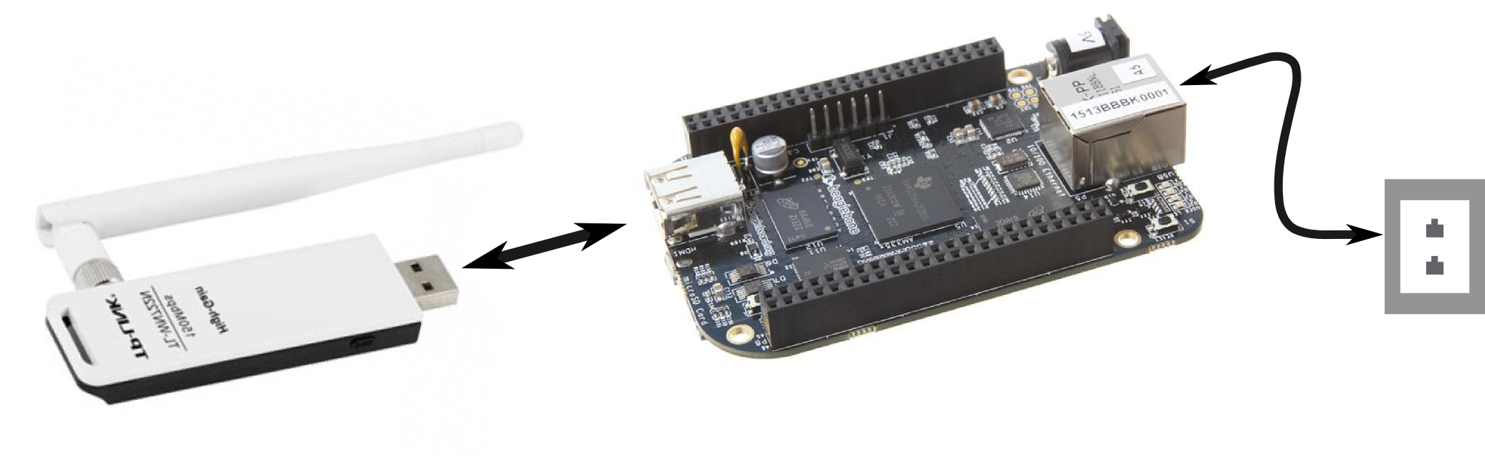 BeagleBone Black Being connected to an antenna and ethernet jack