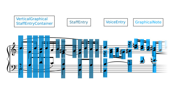OpenSheetMusicDisplay's notes and voices object model