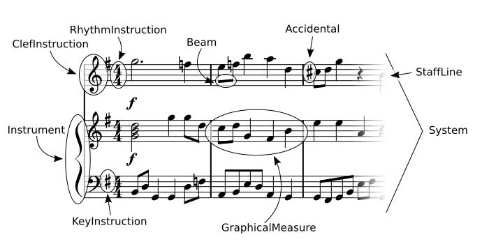 OpenSheetMusicDisplay's core object model