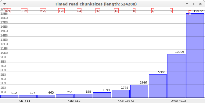 Read by chunks graph