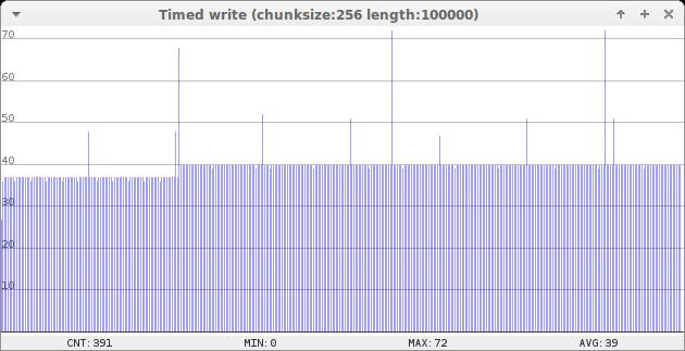 Write clean graph