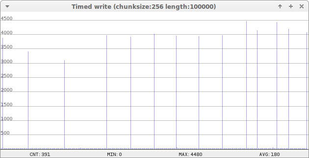 Write crammed graph