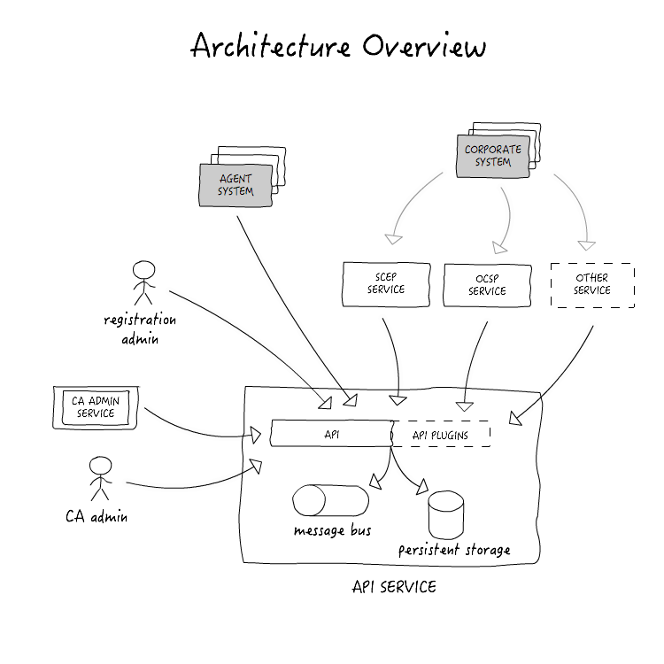 Blog Post Pki Io Uses Simplediagrams For Architecture Docs