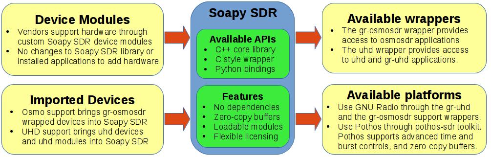 Home · pothosware/SoapySDR Wiki · GitHub