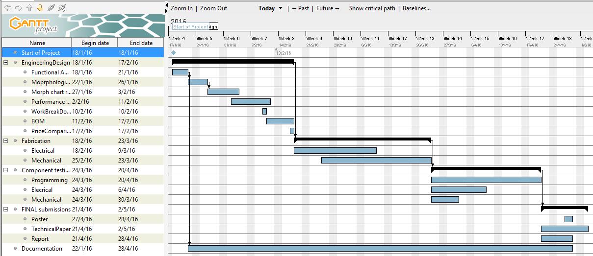 Gantt Chart Prajankyalidar Robot Wiki Github
