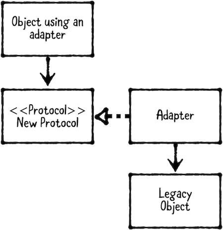 AdapterPatternUML