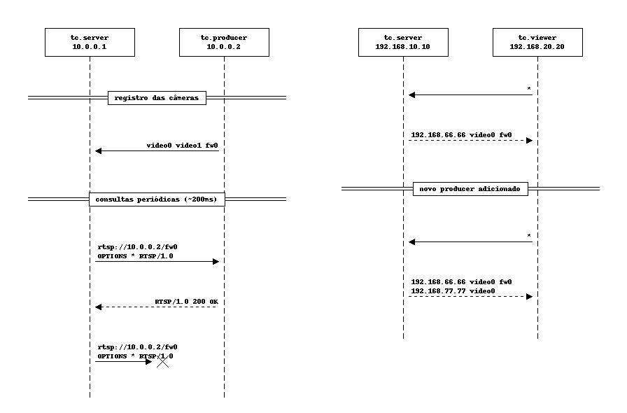 GitHub - telecorpo/telecorpo: Servidor e Visualizador de