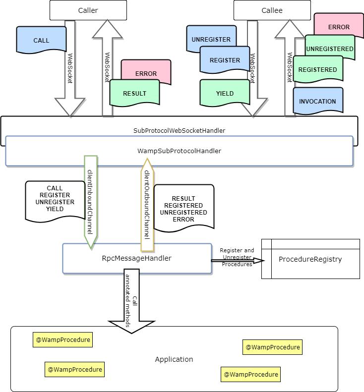 ArchitectureRPC · ralscha/wamp2spring Wiki · GitHub
