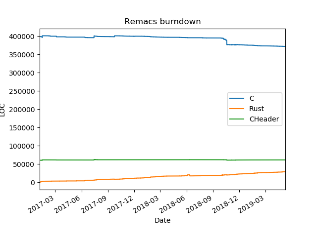 The guys and gals at Remacs are not doing too bad : emacs