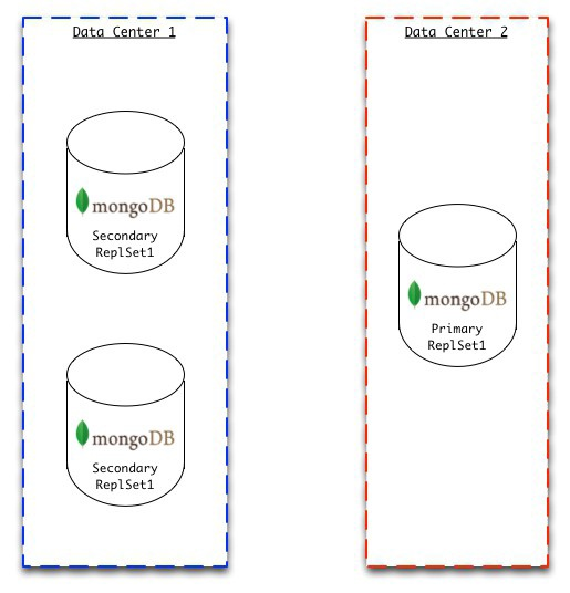 mongodb m202 homework answers