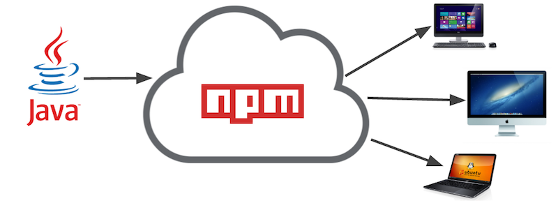 Use NPM to Distribute Your Command-Line Java Apps | Steve Hannah