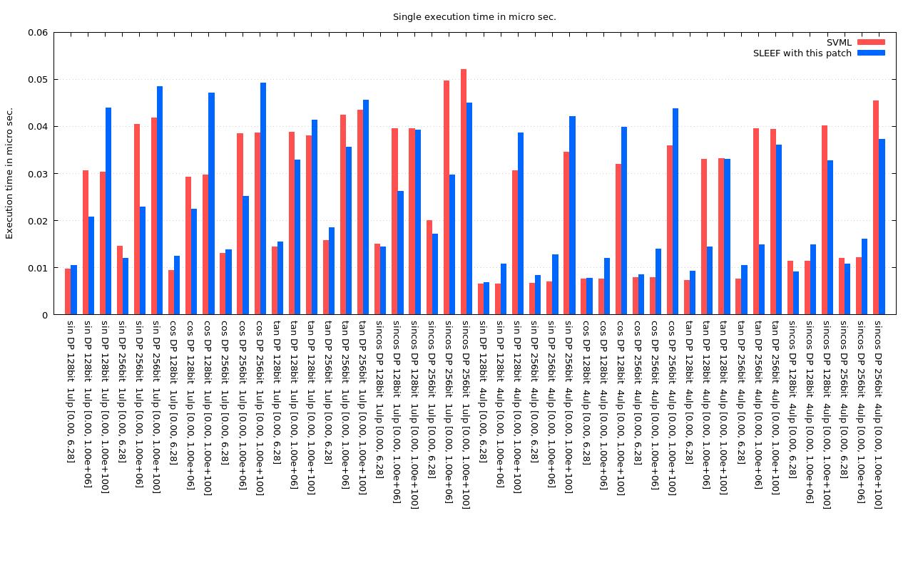 SVML DP graph